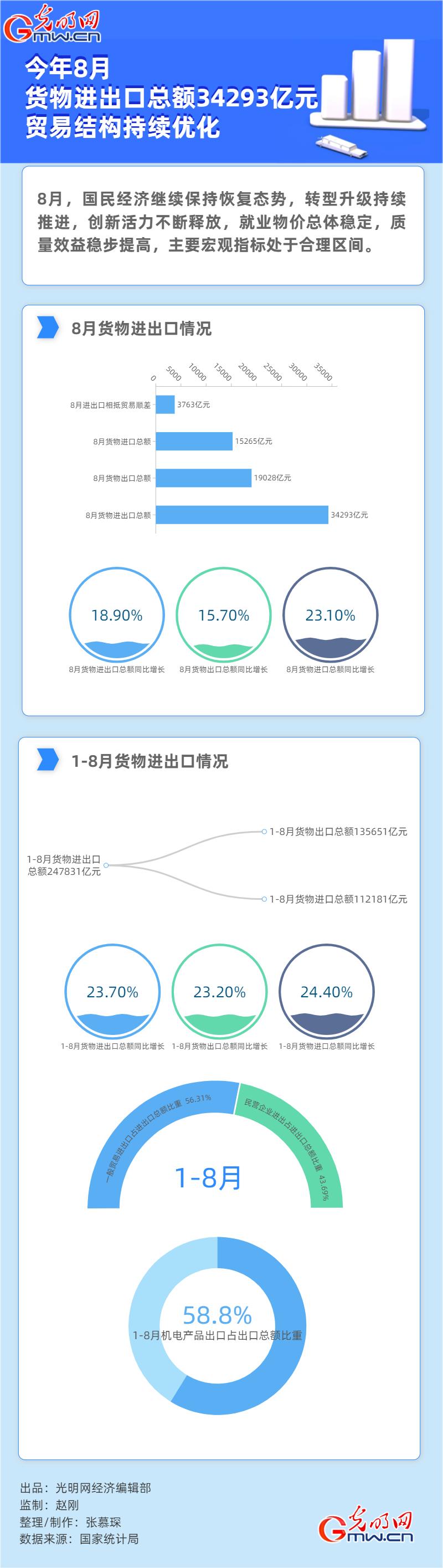 数据图解 今年8月货物进出口总额34293亿元 贸易结构持续优化